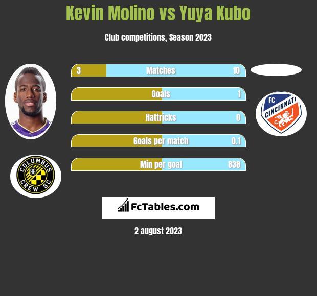 Kevin Molino vs Yuya Kubo h2h player stats