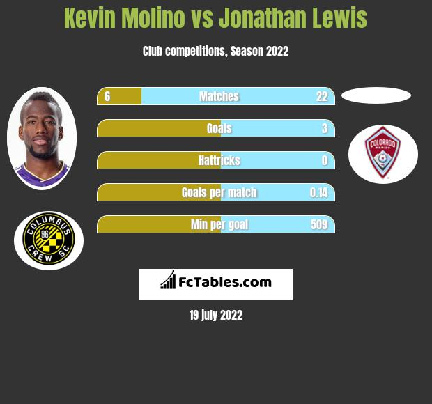 Kevin Molino vs Jonathan Lewis h2h player stats