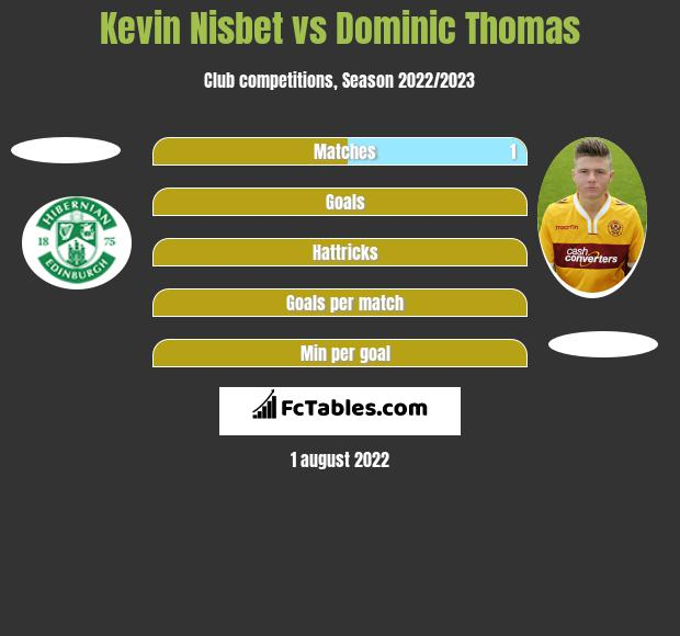 Kevin Nisbet vs Dominic Thomas h2h player stats