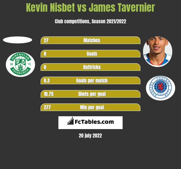 Kevin Nisbet vs James Tavernier h2h player stats
