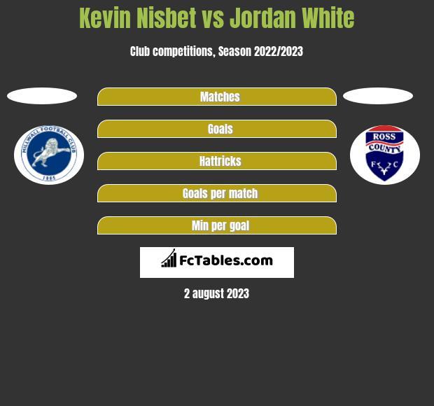 Kevin Nisbet vs Jordan White h2h player stats