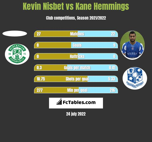 Kevin Nisbet vs Kane Hemmings h2h player stats