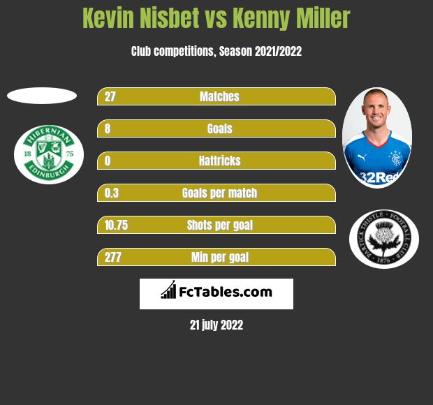 Kevin Nisbet vs Kenny Miller h2h player stats