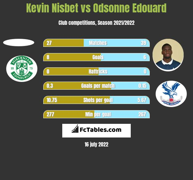 Kevin Nisbet vs Odsonne Edouard h2h player stats