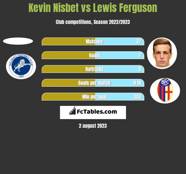 Kevin Nisbet vs Lewis Ferguson h2h player stats