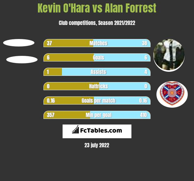 Kevin O'Hara vs Alan Forrest h2h player stats