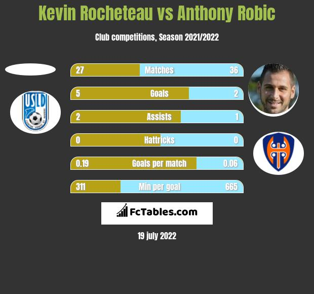 Kevin Rocheteau vs Anthony Robic h2h player stats