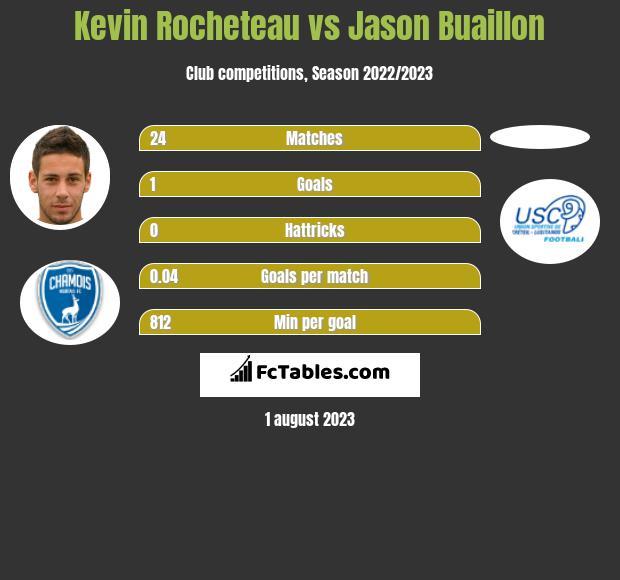 Kevin Rocheteau vs Jason Buaillon h2h player stats