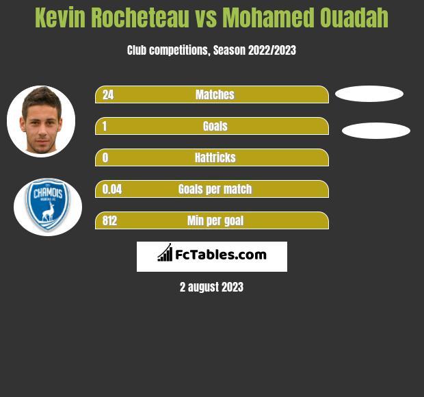 Kevin Rocheteau vs Mohamed Ouadah h2h player stats