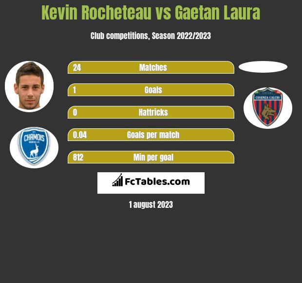 Kevin Rocheteau vs Gaetan Laura h2h player stats