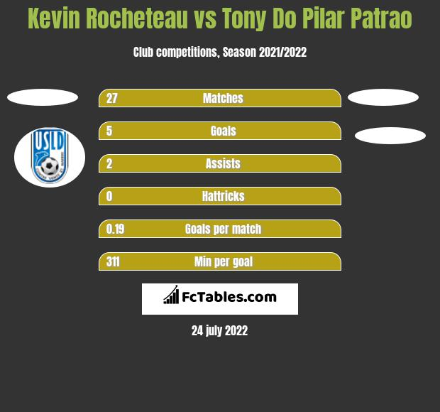 Kevin Rocheteau vs Tony Do Pilar Patrao h2h player stats