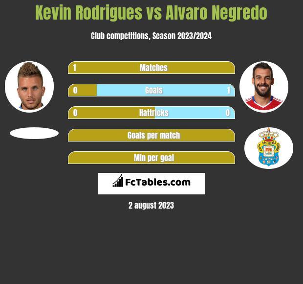 Kevin Rodrigues vs Alvaro Negredo infographic