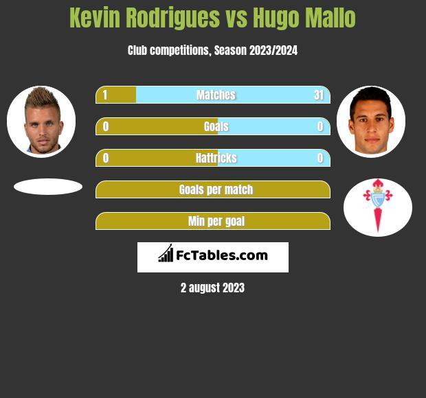 Kevin Rodrigues vs Hugo Mallo infographic
