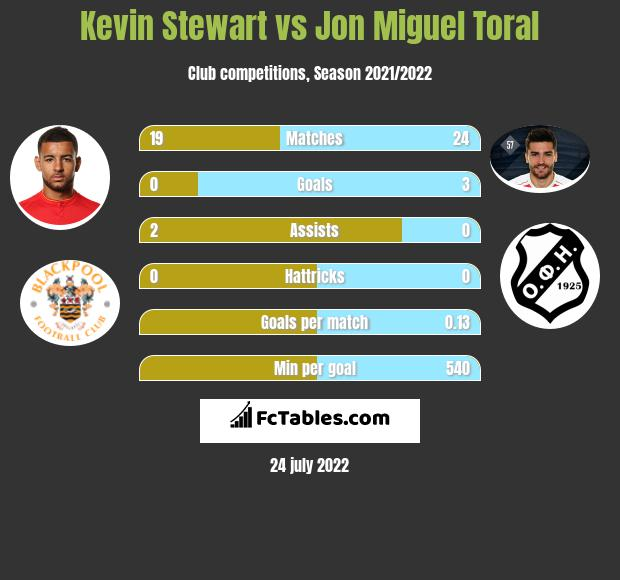 Kevin Stewart infographic statistics for Hull City