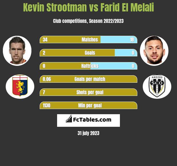Kevin Strootman vs Farid El Melali infographic