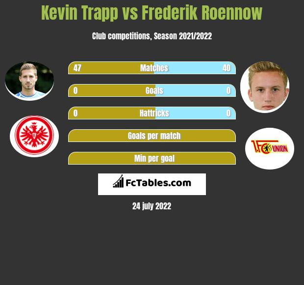 Kevin Trapp vs Frederik Roennow infographic
