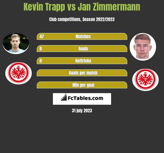 Kevin Trapp vs Jan Zimmermann infographic
