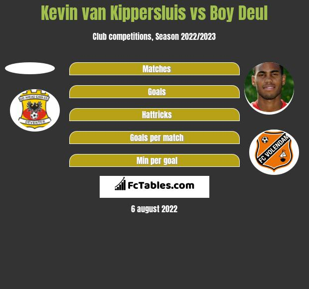 Kevin van Kippersluis vs Boy Deul h2h player stats