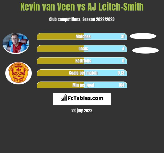 Kevin van Veen vs AJ Leitch-Smith h2h player stats