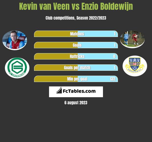 Kevin van Veen vs Enzio Boldewijn h2h player stats