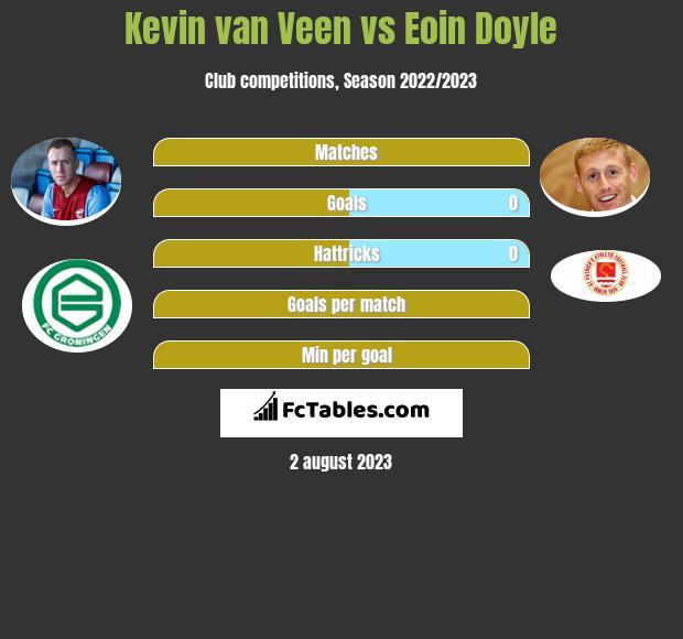 Kevin van Veen vs Eoin Doyle infographic