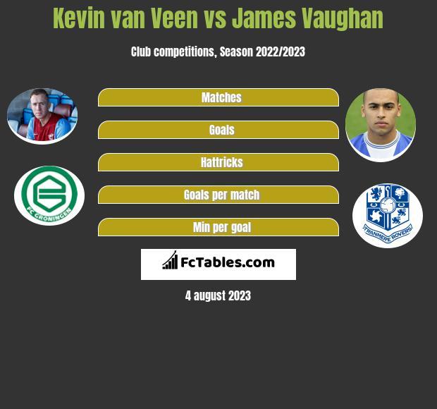 Kevin van Veen vs James Vaughan h2h player stats