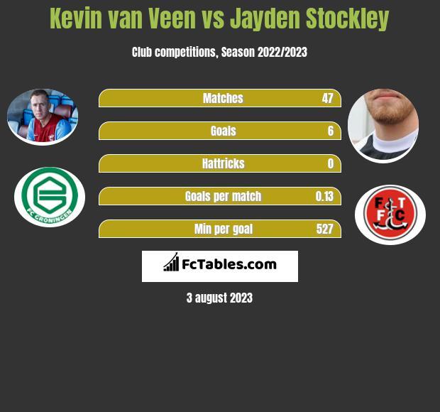 Kevin van Veen vs Jayden Stockley h2h player stats