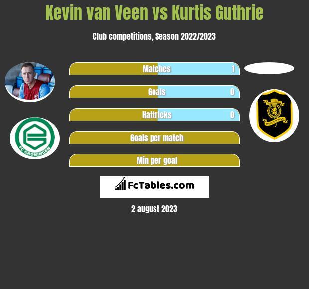 Kevin van Veen vs Kurtis Guthrie h2h player stats