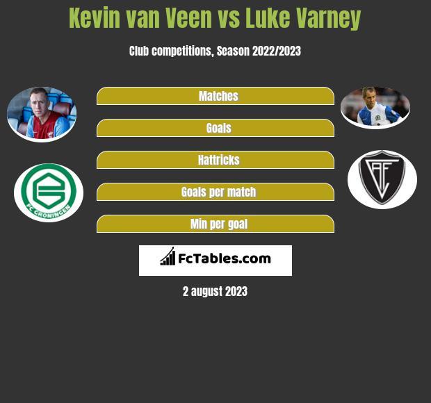 Kevin van Veen vs Luke Varney h2h player stats