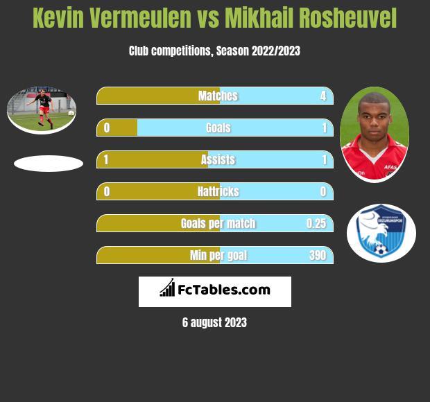Kevin Vermeulen vs Mikhail Rosheuvel h2h player stats