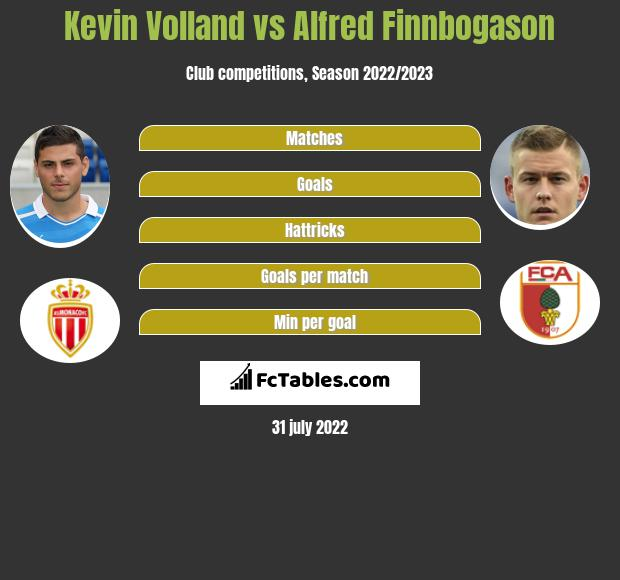 Kevin Volland vs Alfred Finnbogason h2h player stats
