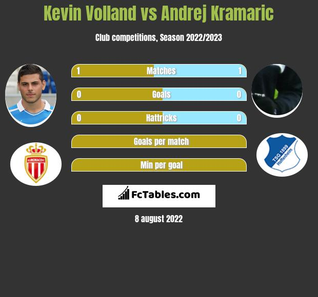 Kevin Volland vs Andrej Kramaric h2h player stats