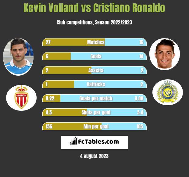 Kevin Volland vs Cristiano Ronaldo infographic