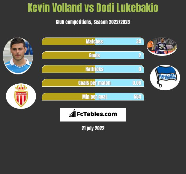 Kevin Volland vs Dodi Lukebakio h2h player stats