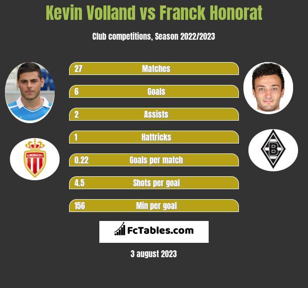 Kevin Volland vs Franck Honorat infographic