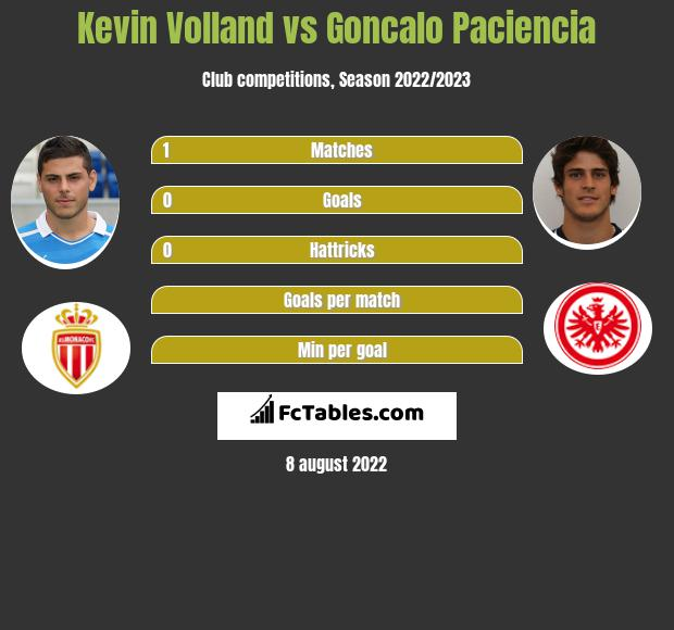 Kevin Volland vs Goncalo Paciencia h2h player stats