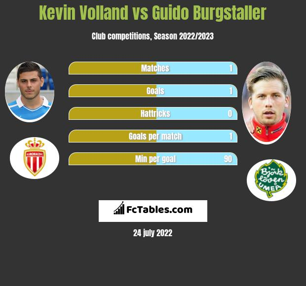 Kevin Volland vs Guido Burgstaller h2h player stats