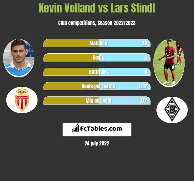 Kevin Volland vs Lars Stindl h2h player stats