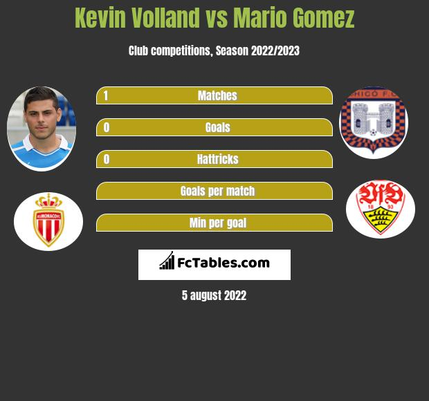 Kevin Volland vs Mario Gomez h2h player stats