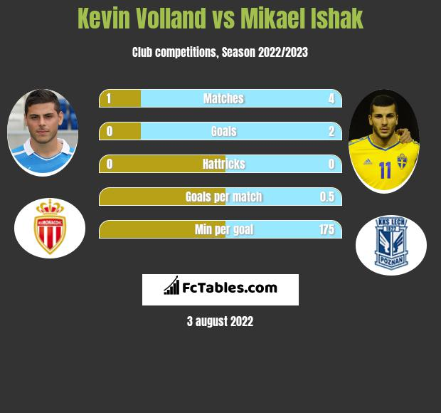 Kevin Volland vs Mikael Ishak h2h player stats