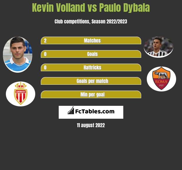 Kevin Volland vs Paulo Dybala h2h player stats