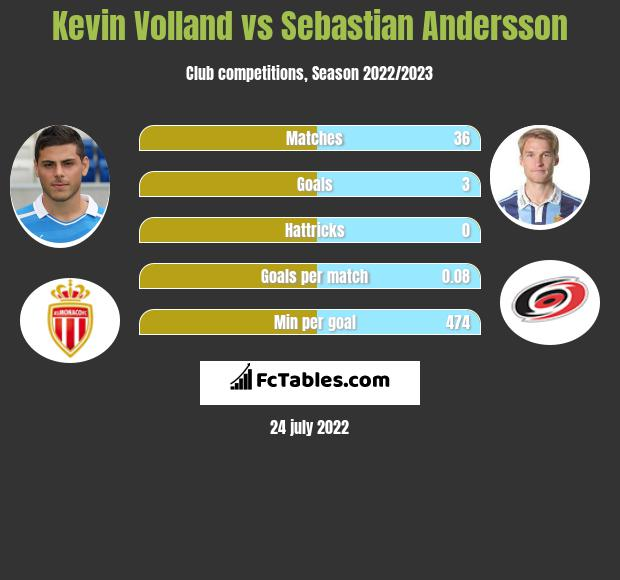 Kevin Volland vs Sebastian Andersson h2h player stats