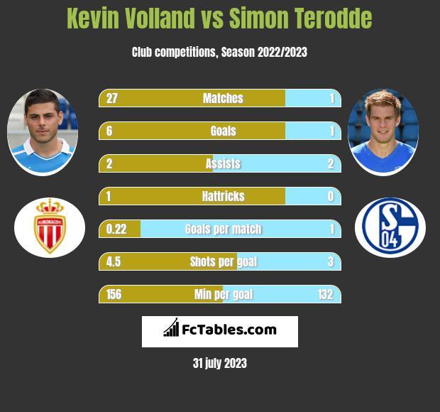 Kevin Volland vs Simon Terodde h2h player stats