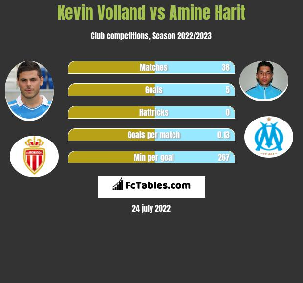 Kevin Volland vs Amine Harit h2h player stats