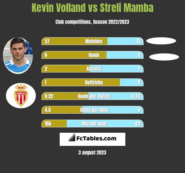 Kevin Volland vs Streli Mamba h2h player stats