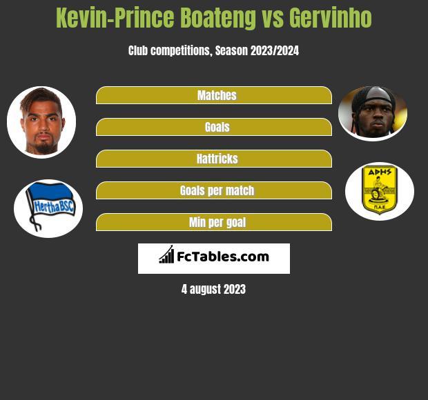 Kevin-Prince Boateng vs Gervinho h2h player stats
