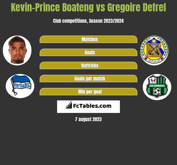 Kevin-Prince Boateng vs Gregoire Defrel infographic