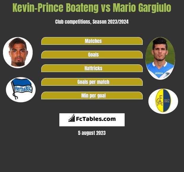 Kevin-Prince Boateng vs Mario Gargiulo h2h player stats