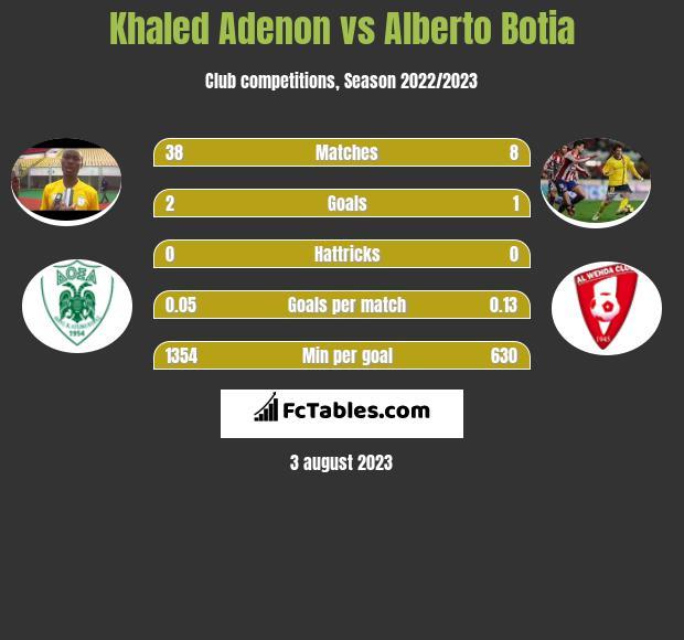 Khaled Adenon vs Alberto Botia infographic