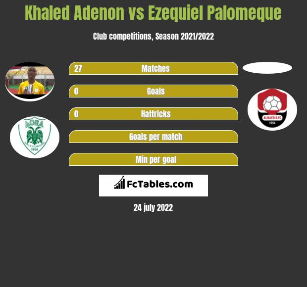 Khaled Adenon infographic statistics for Al-Raed